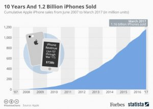 20170629_Billion_iPhones